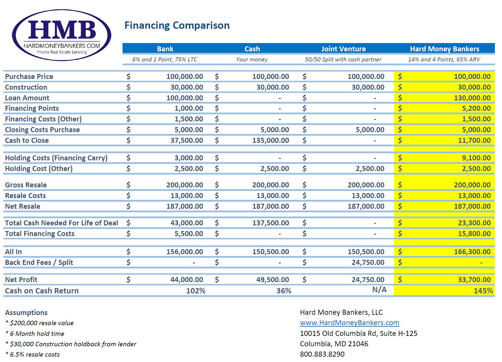 realestateinvesting_financingcomparison